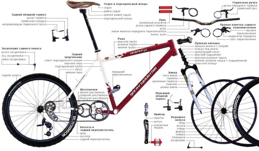 Ремонт рулевой колонки велосипеда